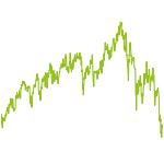 wikifolio-Chart: Day Trade
