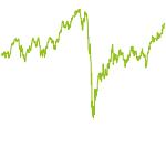 wikifolio-Chart: DiviStar999