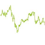 wikifolio-Chart: Drohne Invest