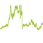 wikifolio-Chart: Futuretrade