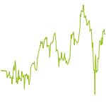 wikifolio-Chart: Munich Ultra Alpha