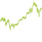 wikifolio-Chart: Fonds, Dividende und Chancen