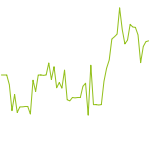 wikifolio-Chart: Mit Dividende in die Rente
