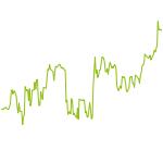 wikifolio-Chart: SWF-tier_1