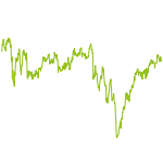 wikifolio-Chart: Global Tactical Asset Allocation