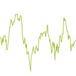 wikifolio-Chart: MPC Offensive Portfolio