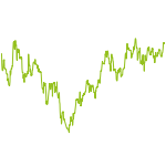 wikifolio-Chart: DCindependentCapital