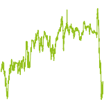 wikifolio-Chart: Immobilientitel