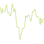 wikifolio-Chart: Test-WF4