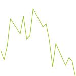wikifolio-Chart: DAX   TRENDline