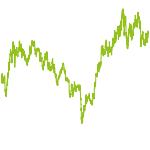 wikifolio-Chart: SPer - Gems