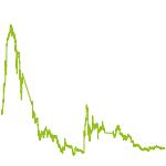 wikifolio-Chart: Bitcoin & Blockchain Investments