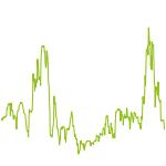 wikifolio-Chart: H.B. Kneis Turbo
