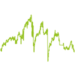 wikifolio-Chart: lowvola-familyoffice1