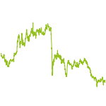 wikifolio-Chart: Paul Pogba be like