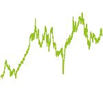 wikifolio-Chart: Robotik