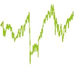 wikifolio-Chart: ETF-Werte ~Bench Wachst..mRiMgt