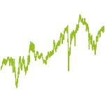 wikifolio-Chart: ShortLongDeutschlandStrategie
