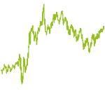 wikifolio-Chart: Multi Asset Global - O
