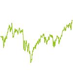 wikifolio-Chart: BÖRSE ONLINE Vermögensaufbau