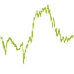 wikifolio-Chart: TOP-WIKIFOLIO-DEPOTS