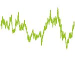wikifolio-Chart: GlobalEdge