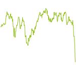 wikifolio-Chart: Alles was glänzt