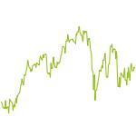wikifolio-Chart: Levermann International