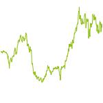 wikifolio-Chart: Besser als DAX 2.0 Fonds+Aktien