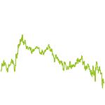 wikifolio-Chart: Gelöscht