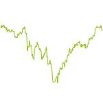 wikifolio-Chart: Ich mag mein Geld wie mein Steak