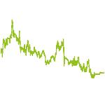 wikifolio-Chart: Gold Silber Minen P.I. Vortex