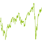 wikifolio-Chart: Growth Strategie