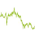 wikifolio-Chart: Amerikanische Chancen