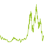wikifolio-Chart: Bitcoin moving average