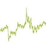 wikifolio-Chart: Zauber444