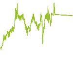 wikifolio-Chart: KMInvest Value & Trading