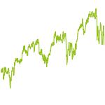 wikifolio-Chart: f(x) = mx + n