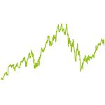 wikifolio-Chart: Marktführer in Wachstumsmärkten