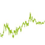 wikifolio-Chart: Hitandrun