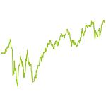 wikifolio-Chart: 70/30-Weltportfolio