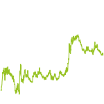 wikifolio-Chart: Edelmetallwerte Plus