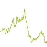 wikifolio-Chart: Long-Short ETF Strategy Rohstoff