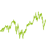 wikifolio-Chart: Trading Business Trends