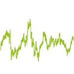 wikifolio-Chart: MOAR-Strategie