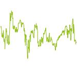wikifolio-Chart: Technisches Handelssystem