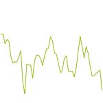 wikifolio-Chart: Techno-Aktien für Vorsichtige