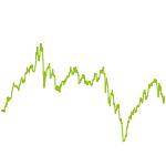 wikifolio-Chart: Active Global Shares