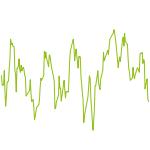 wikifolio-Chart: Kurspotential & Dividenrendite