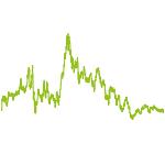 wikifolio-Chart: THOR BERNSTEIN